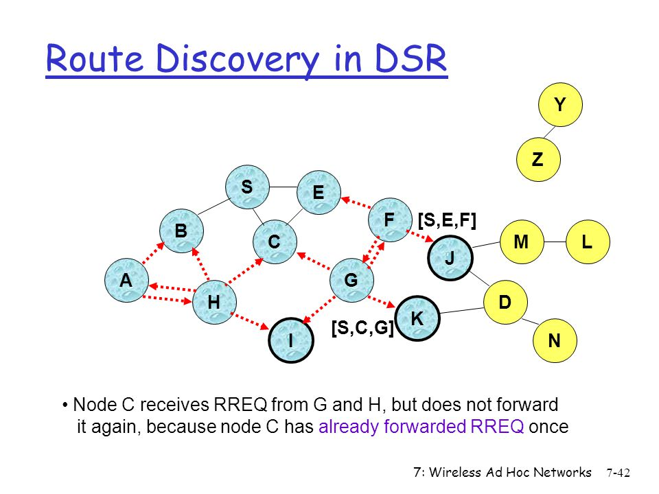 Route Discovery in DSR Y Z S E F B [S,E,F] C M L J A G H D K [S,C,G] I